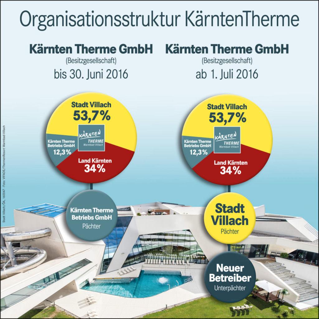 Organisationsstruktur Kärnten Therme_DRUCK.indd