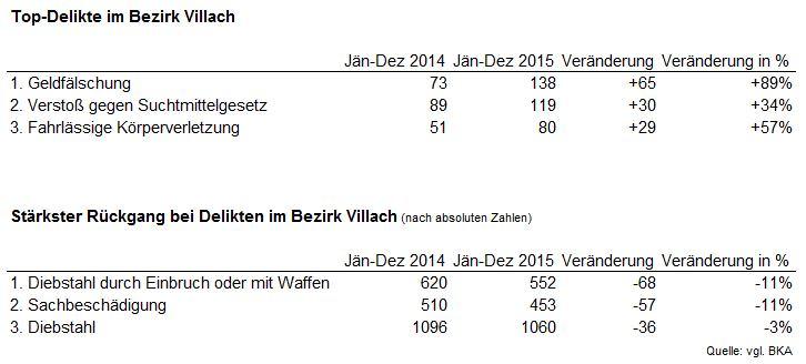 Kriminalität in Villach (2015)