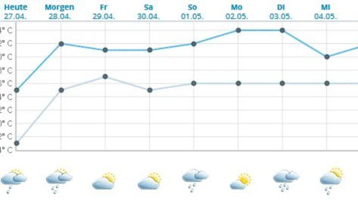 Die Temperaturaussichten in den kommenden Tagen (Höchst- und Niedrigstemperatur des Tages)