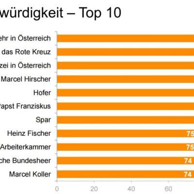 top10_gesamt