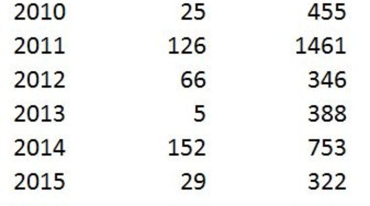 Entwicklung der Anzahl der Blitze seit 2009