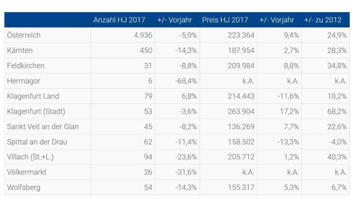 Zahlen für Kärnten