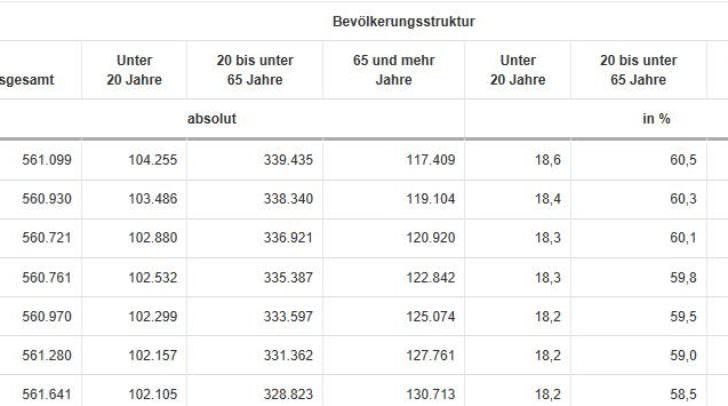 Bevölkerungsentwicklung Kärnten                                   Quelle: Statistik Austria