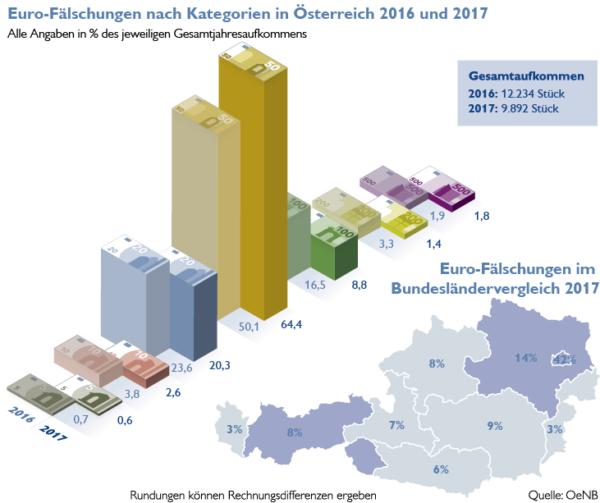 Euro-Fälschungen