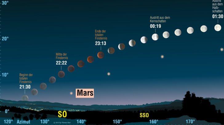 Verlauf der totalen Mondfinsternis