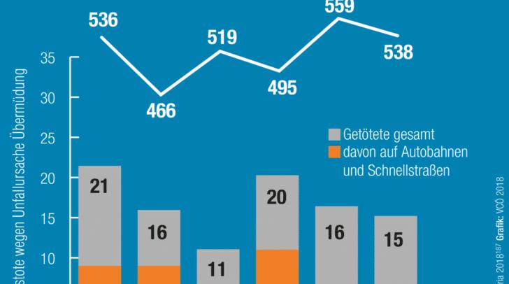 Über 3.000 Unfälle in den letzten Jahren wegen Übermüdung am Steuer