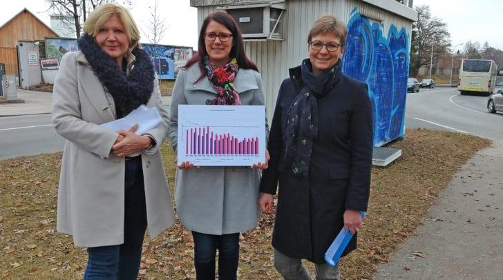 Die Klagenfurter Luftgüte ist deutlich besser geworden. Das konnten<br /></noscript>Landesrätin Mag. Sarah Schaar, Bürgermeisterin Dr. Maria-Luise Mathiaschitz<br />und Mag. Barbara Pucker (Abt. 8 des Landes Kärnten) berichten.