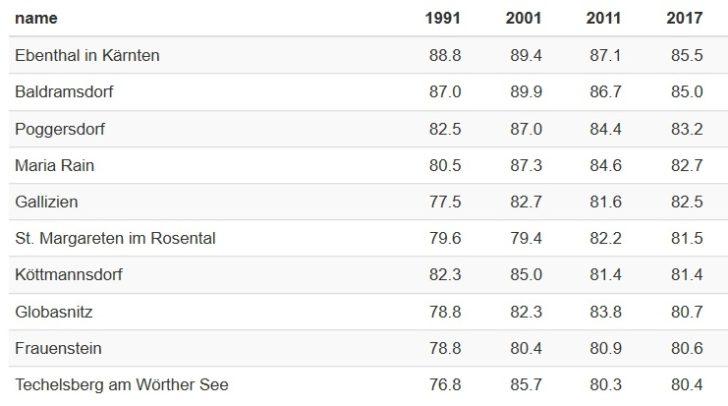 Diese Tabelle ist geordnet nach den Gemeinden mit der höchsten Auspendlerquote im Jahr 2017 und zeigt zur Referenz auch die langfristige Entwicklung. Alle Angaben in Prozent.