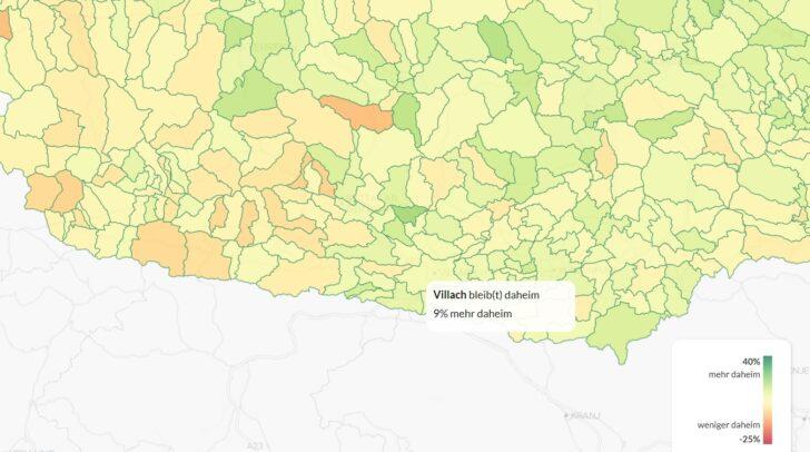 9 % mehr Villacher bleiben derzeit daheim.