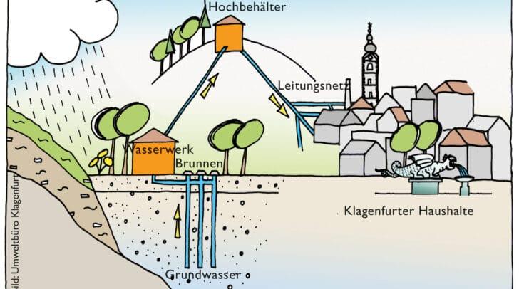 Das Wassernetz in Klagenfurt.