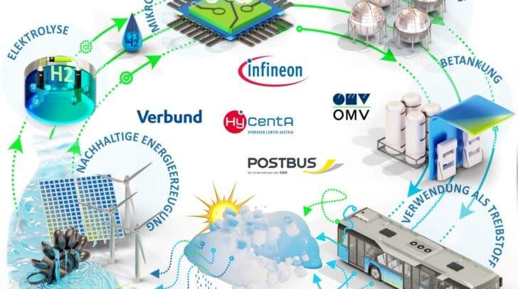 Als Partner arbeiten mit dem Land Kärnten für H2Carinthia Verbund, Infineon, OMV und Postbus zusammen.