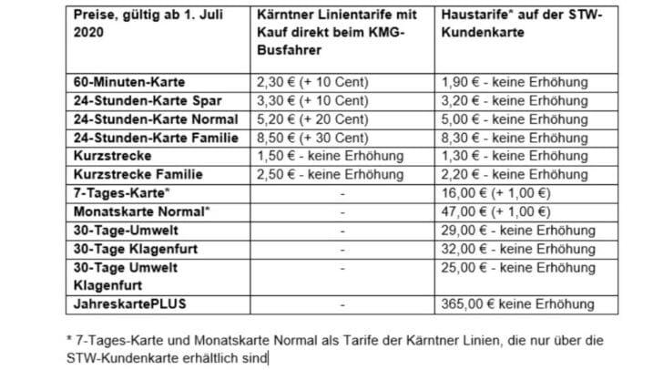 (c) KMG Klagenfurt Mobil GmbH