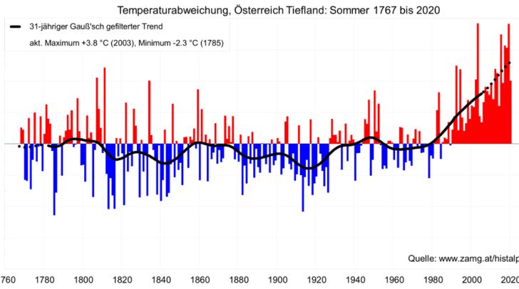 Dargestellt ist die Abweichung der Temperatur seit 1767 im Vergleich zum Klimamittel 1961-1990, basierend auf HISTALP-Daten. Die gemittelte Linie (schwarz) zeigt den markanten Erwärmungstrend der letzten Jahre.