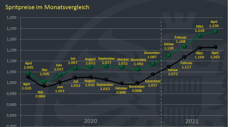 Der aktuelle Stand bei der ÖAMTC Spritpreisentwicklung.